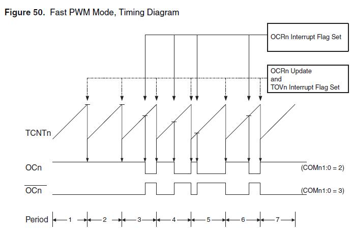 Atmega8 PWM control(frequency,polarity,duty cycle) tutorial