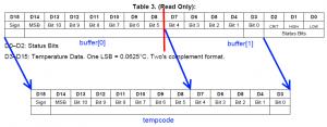 tempcode