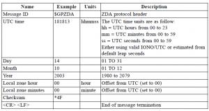 Arduino GPS clock using NMEA protocol | electronicsblog net